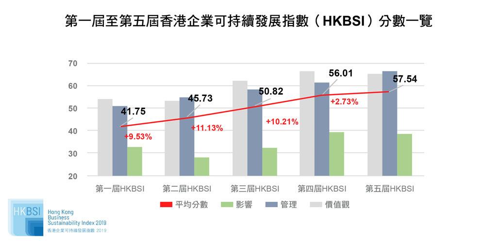 從5屆HKBSI的平均分可以反映恒指公司的可持續發展水平穩步上升,進入平穩期。