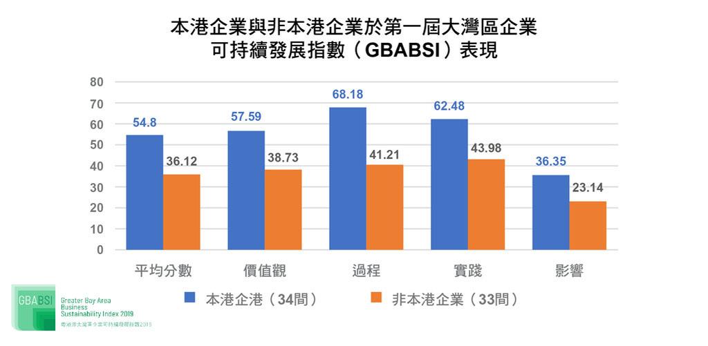 從GBABSI結果反映,香港企業的表現遠優於非香港企業,香港企業在可持續發展方面的經驗值得大灣區內企業作為參考。