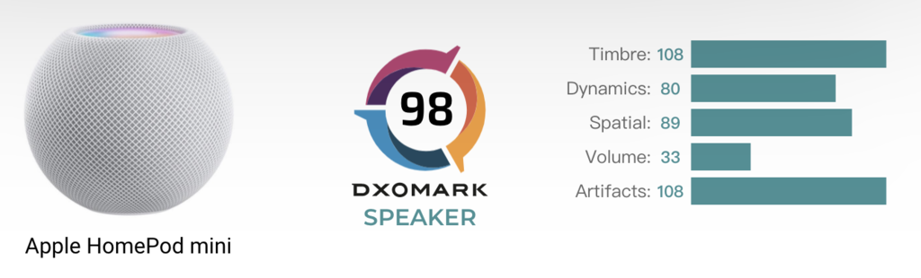 HomePod mini的测评结果(DxOMark网站截图)