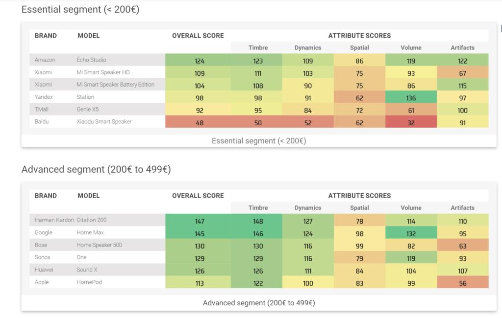 其他音响喇叭评测排行(DxOMark网站截图)