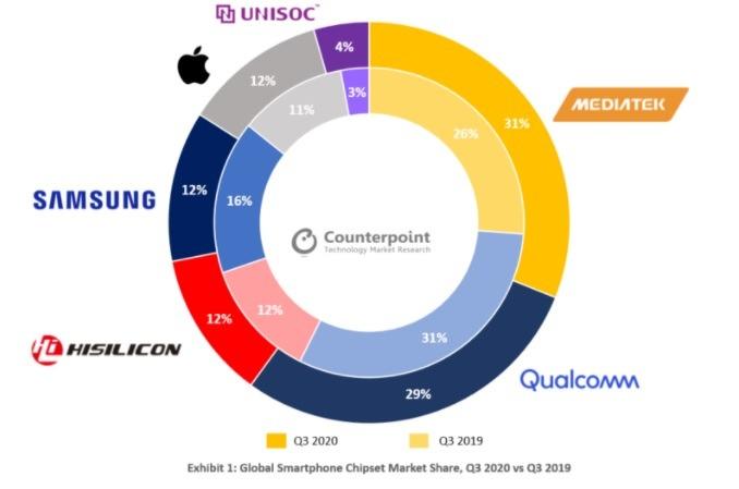 Counterpoint Research最新报告指出,联发科是本年度第三季的晶片供应商冠军,市占率高达31%。 高通则紧追在后,市占率为29%,第三名是海斯12%、第四名为三星12%及苹果12%。 (Counterpoint Research报告图片)